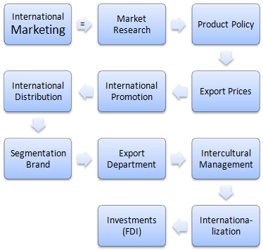 Diploma in Internationales Marketing